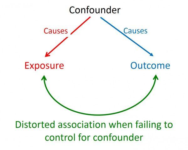 sample data design diagram confounding data diagram confounding - catalog of bias