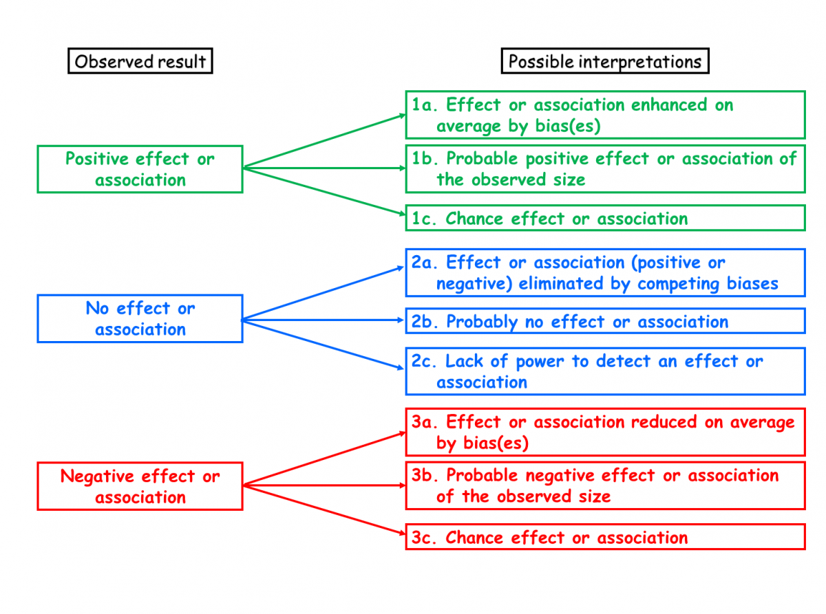 a word about evidence: 6. bias—a proposed definition - catalog of bias
